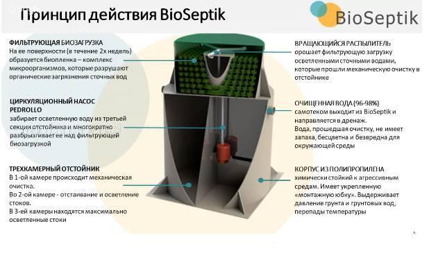 Принцип действия Биосептика