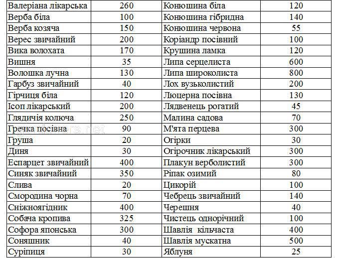 Дані про нектаропродуктивність  сільськогосподарських та дикоростучих медоносних рослин
