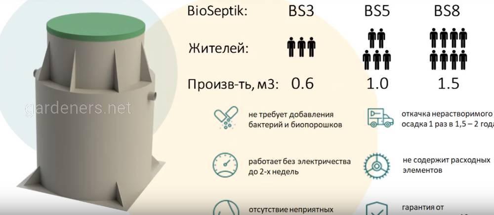Почему BioSeptik