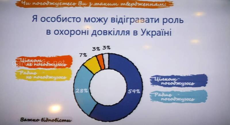 екологічний портрет громадянина України.JPG