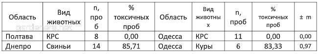 2.Результаты экспресс-биотестирования фекалий