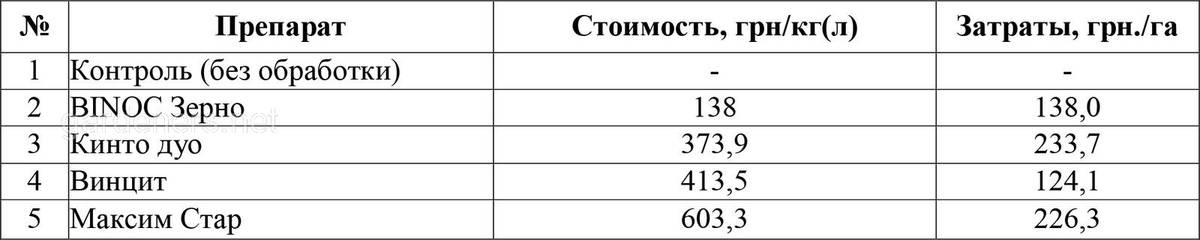 Стоимость примененного комплекса препаратов при различных технологий