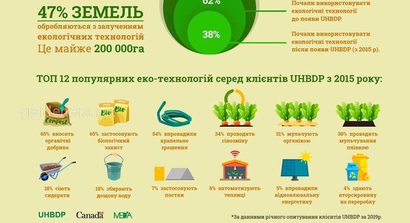 Топ-12 популярних Еко-Технологій серед агровиробників